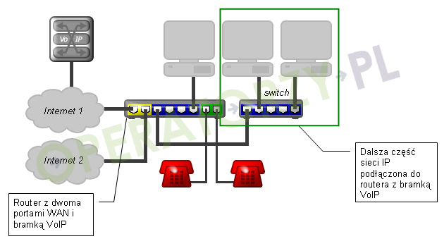 Czy możesz podłączyć dwa modemy do jednej linii telefonicznej?